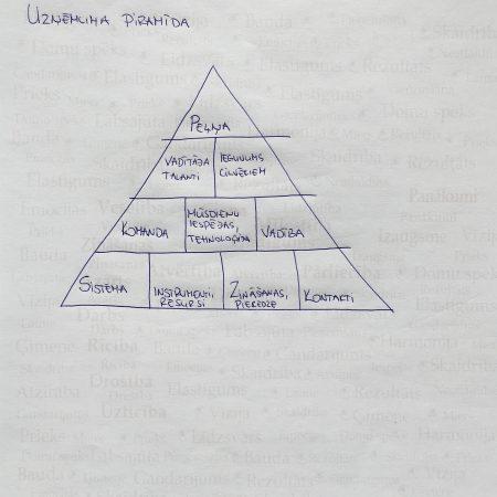 Ko mēs iegūstam, ja izprotam uzņēmuma piramīdu?